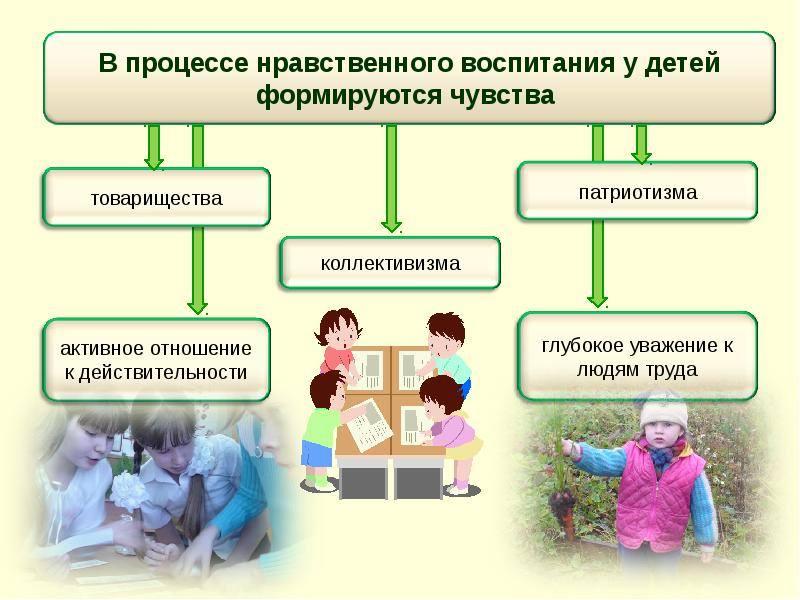 Процесс нравственного воспитания