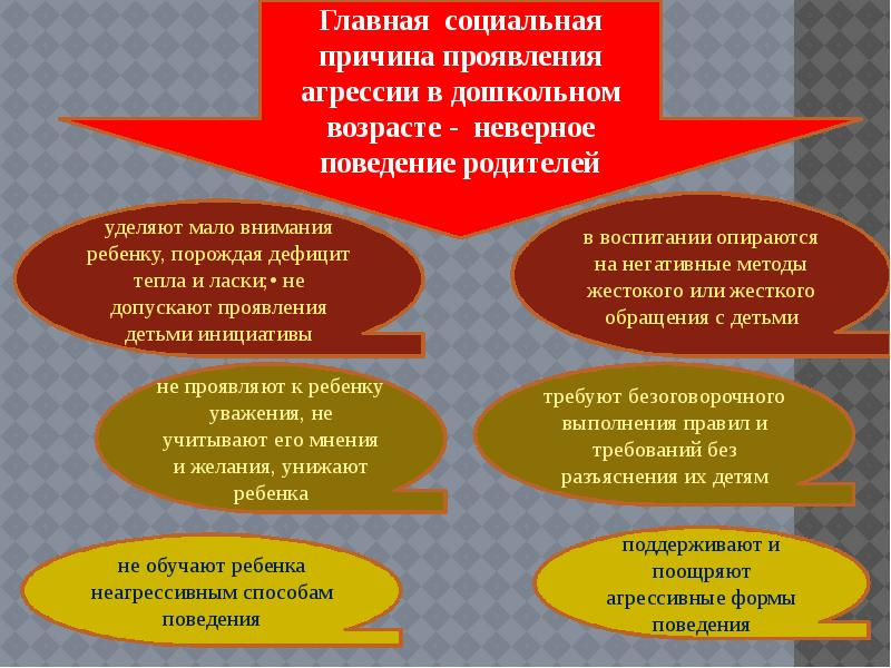 Причины агрессии у детей