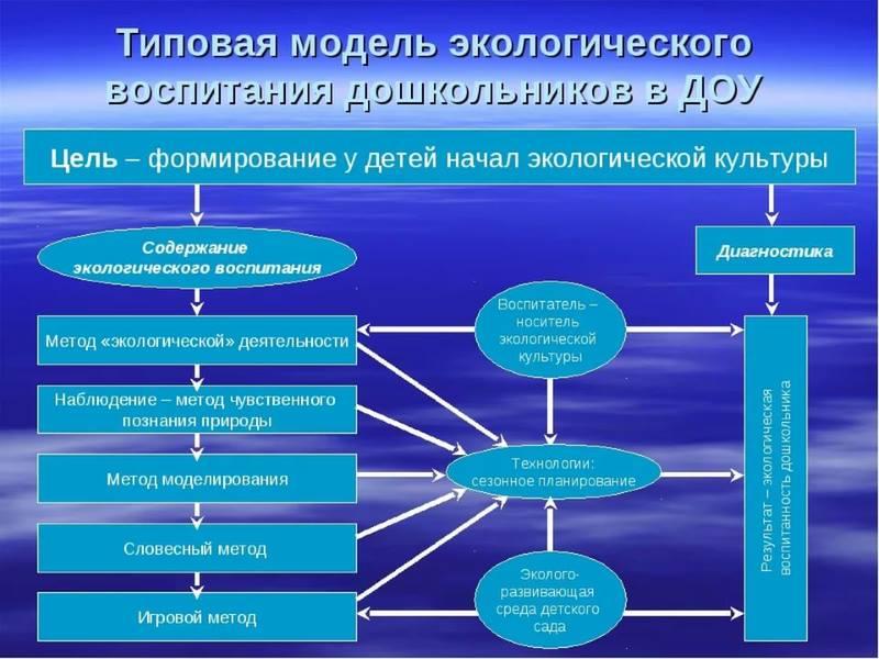 Модель экологического воспитания